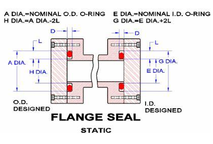 Flange seal design